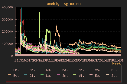 LOTRO EU Weekly Logins