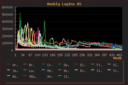 LOTRO US Weekly Logins